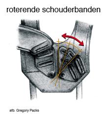 roterende_schouderbanden